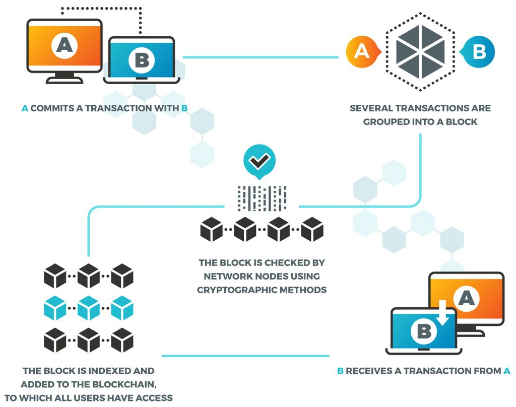 Diagram showing how Blockchain flows from transaction to grouping, to checking, to indexing, and finally sending the data.