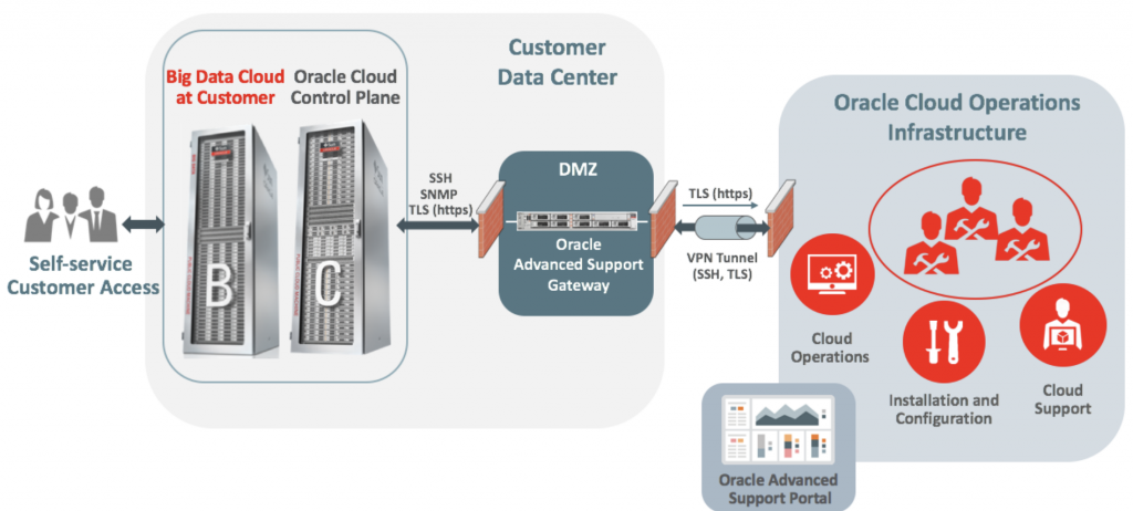 Diagram showing how Oracle Cloud at Customer still gives the benefits of the cloud while living inside your own private data center.