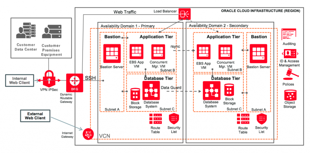 10 Reasons You Should Migrate E-Business Suite to the Oracle